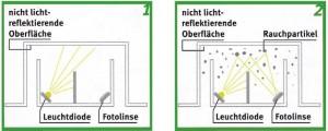 rauchmelder_funktion